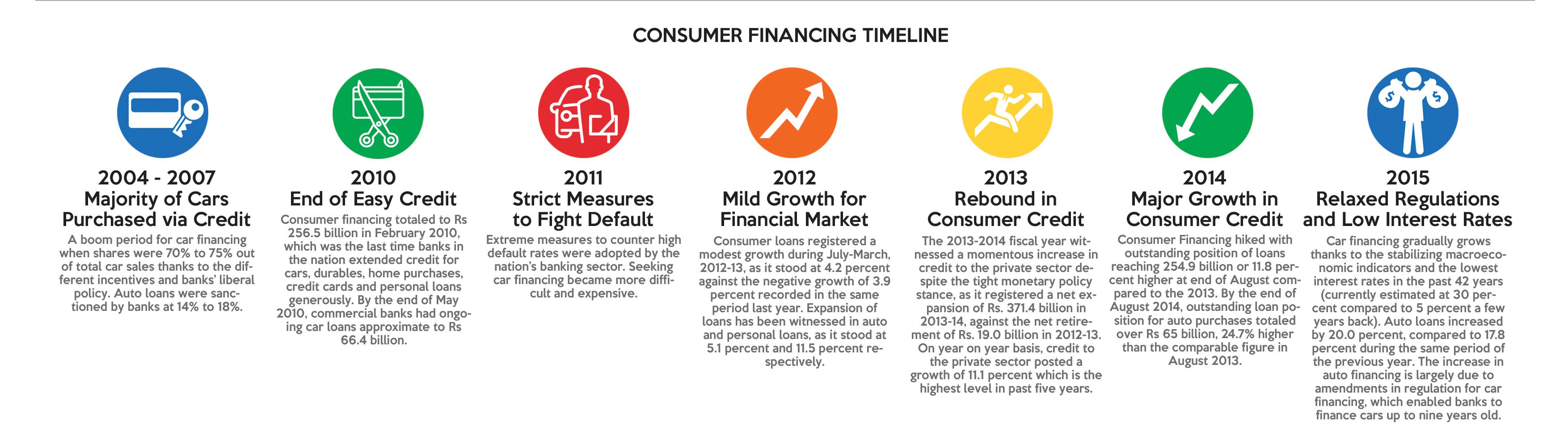 car financing in pakistan